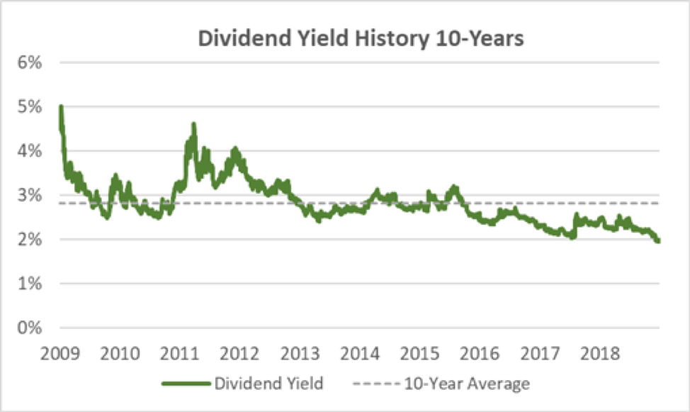 Aflac's Dividend Yield