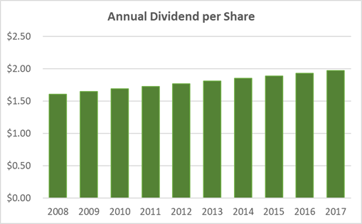 AT&T Dividend per Share