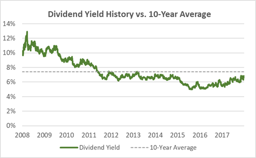 AT&T Dividend Yield