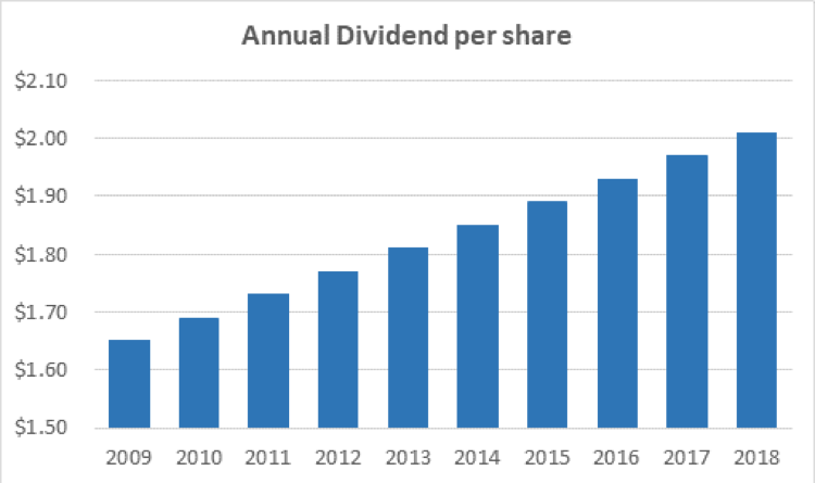 AT&T's dividend per share.