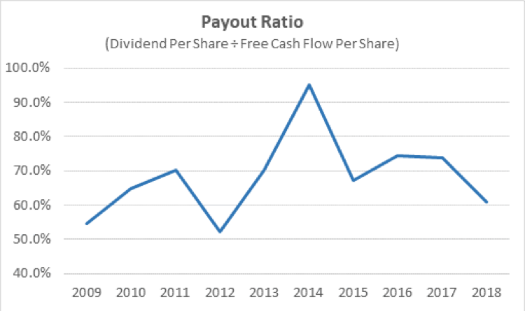 AT&T's dividend payout ratio.