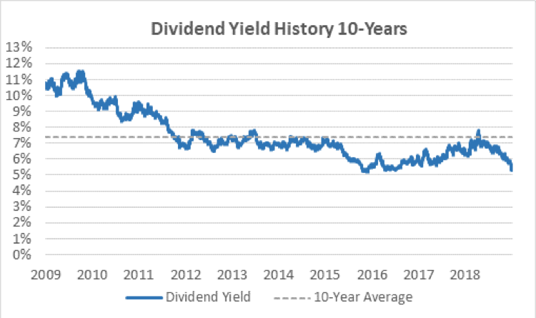 AT&T's dividend yield history.