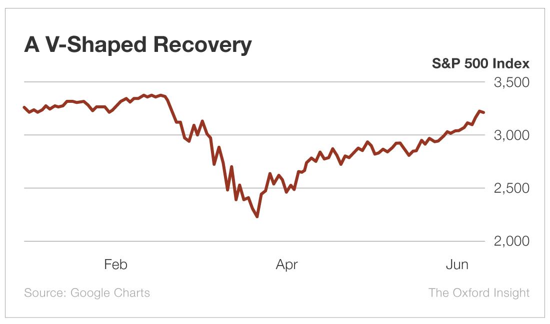 A V-Shaped Recovery
