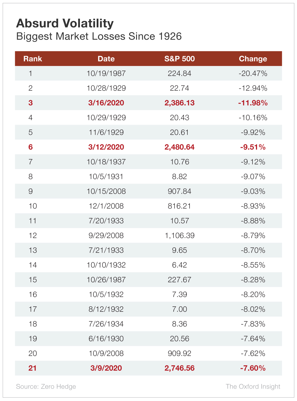 Absurd Volatility