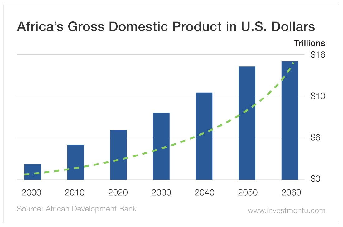 Africa's Gross Domestic Product in US Dollars