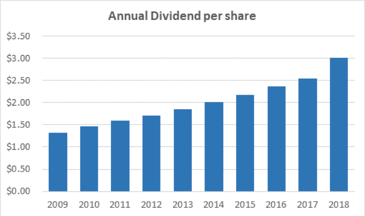 Altria's dividend per share on an annual basis.