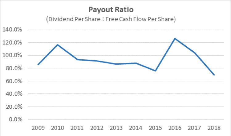 Altria's dividend payout ratio.