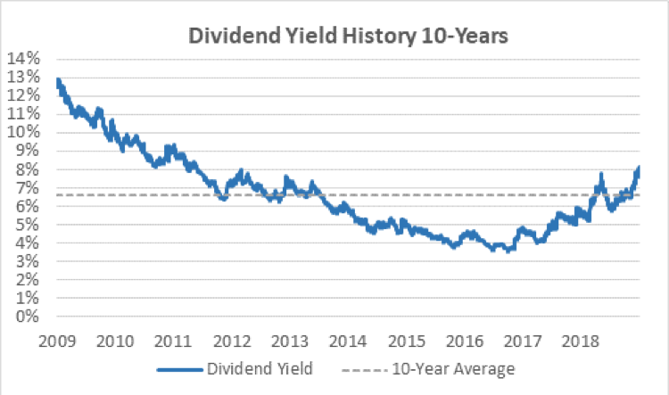 Altria's dividend yield history.