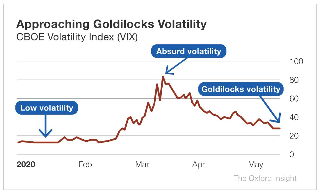 Approaching Goldilocks Volatility