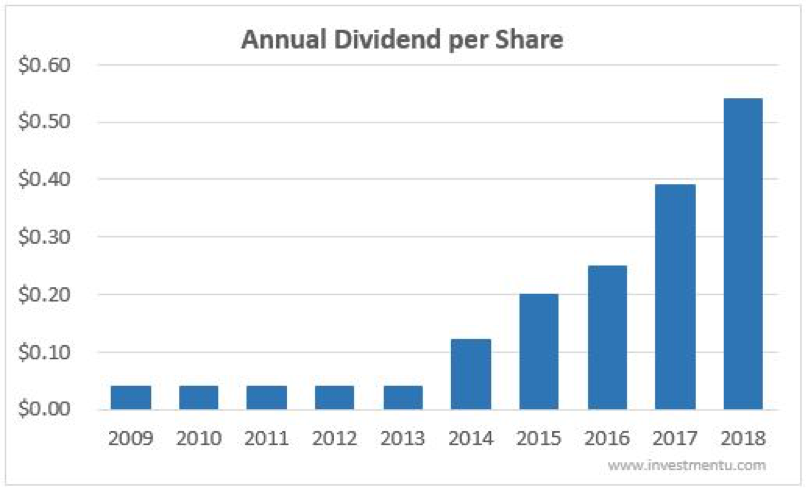 Bank of America Annual Dividend