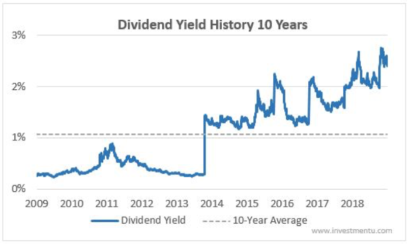 Bank of America Dividend Yield