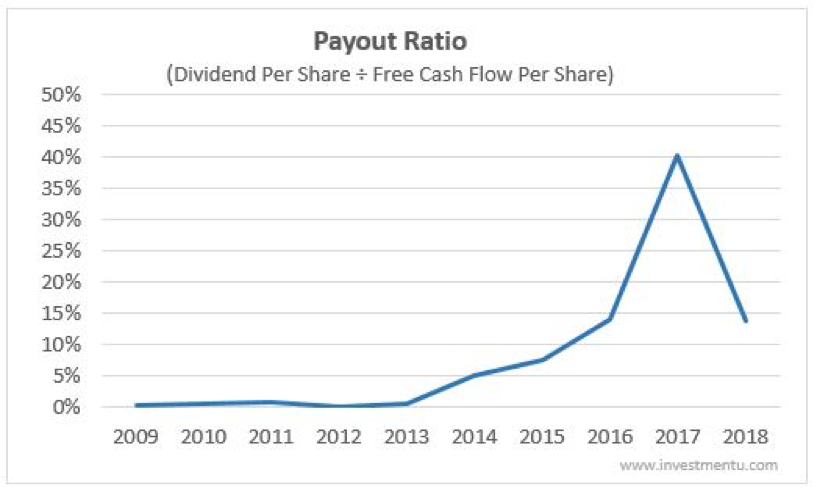 Bank of America Payout Ratio
