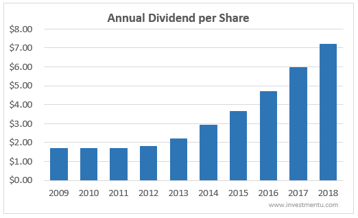 Boeing's annual dividend per share for 10 years