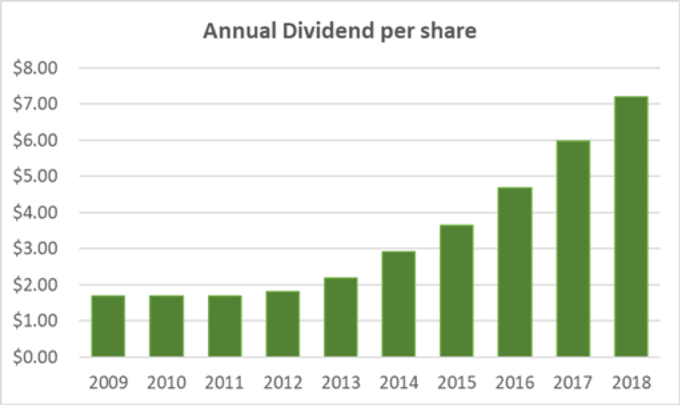 Boeing Annual Dividend per share