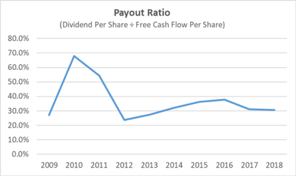 Boeing Payout Ratio