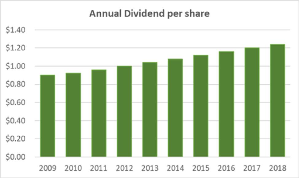 Bemis Annual Dividend