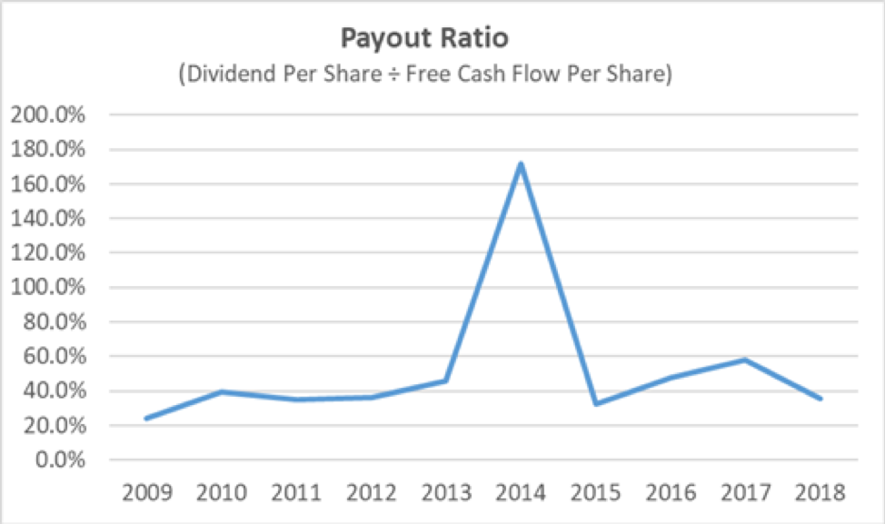 Bemis Payout Ratio