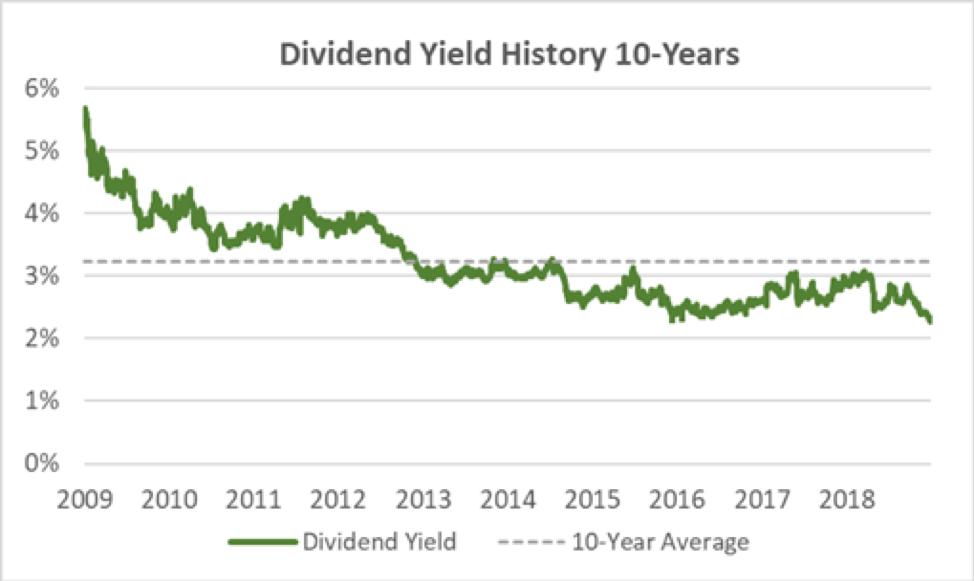 Bemis Dividend Yield