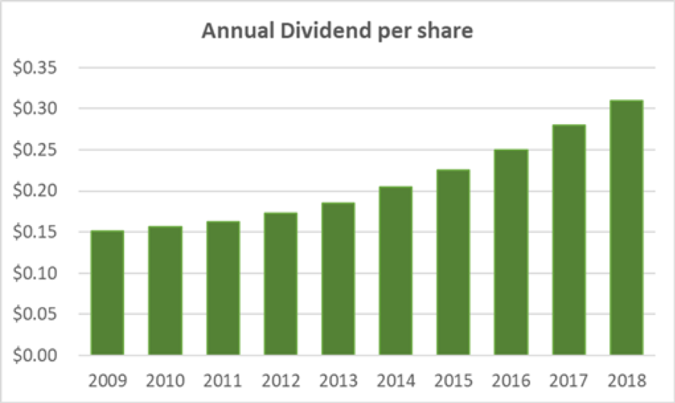 BRO Annual Dividend