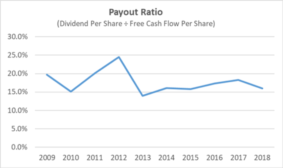 BRO Payout Ratio