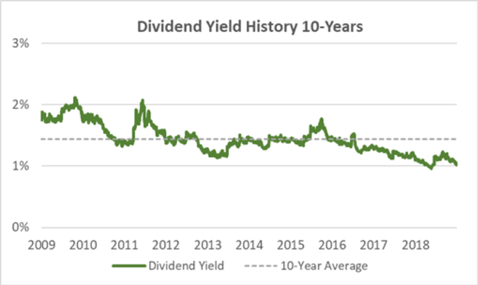 BRO Dividend Yield