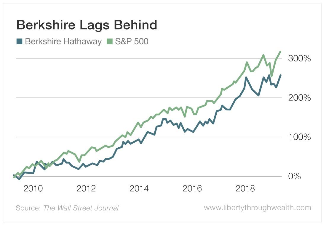 Berkshire Lags Behind