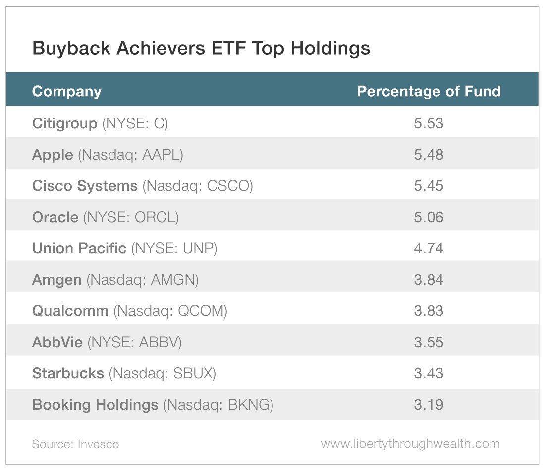 Buyback Achievers ETF Top Holdings