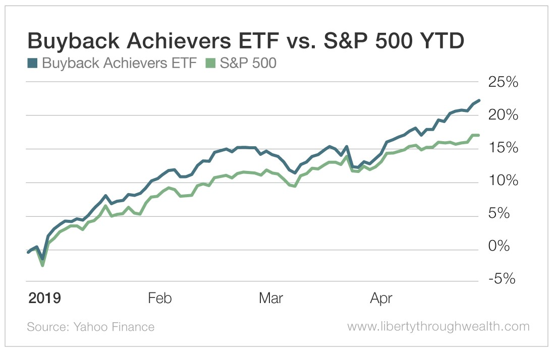 Buyback Achievers ETF vs S&P 500 YTD