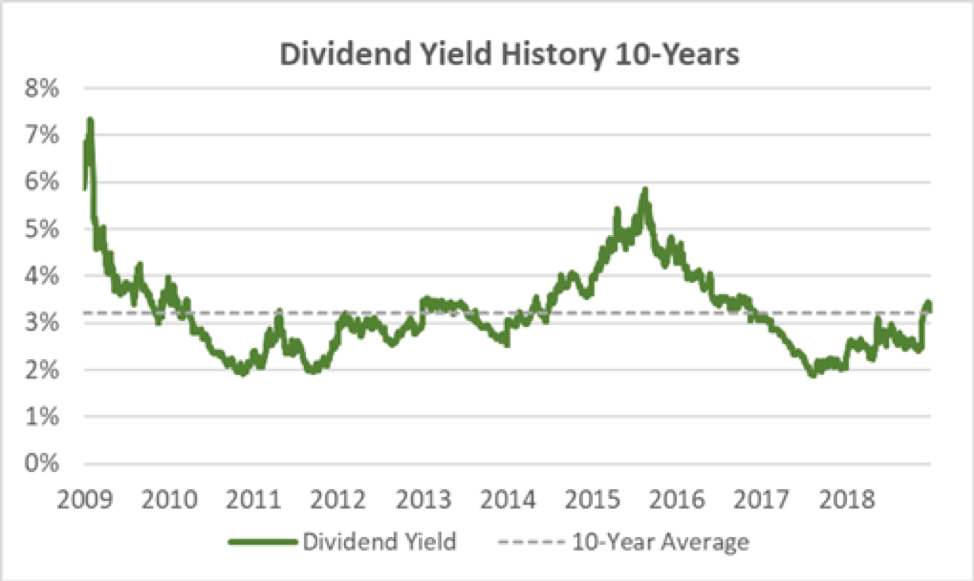 Caterpillar Dividend Yield