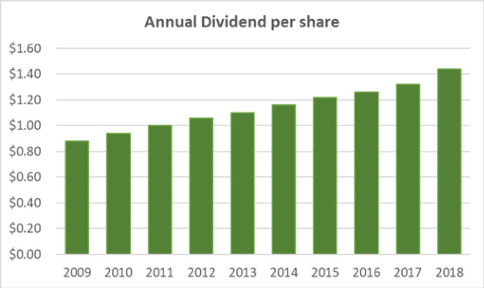 CBU Annual Dividend