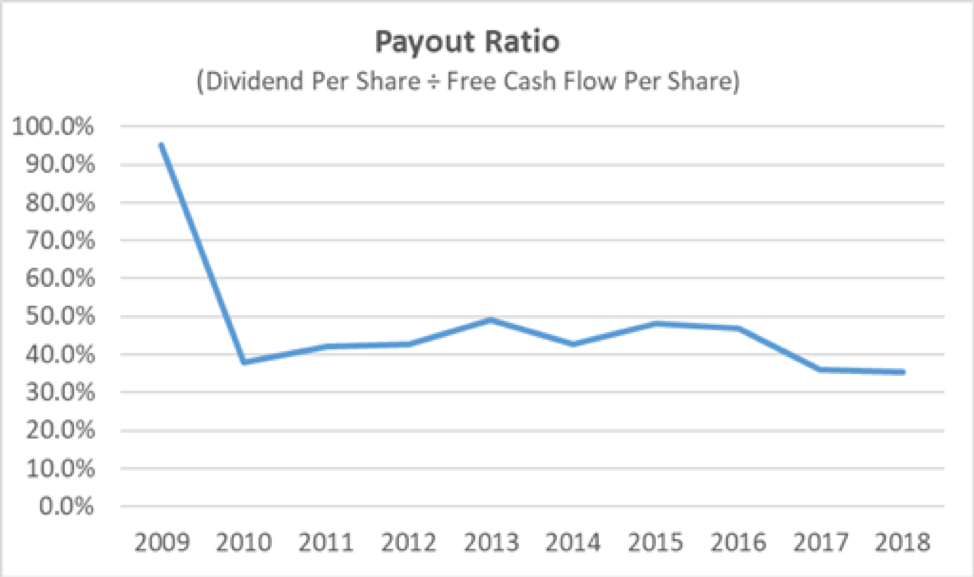 CBU Payout Ratio