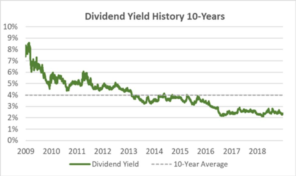 CBU Dividend Yield