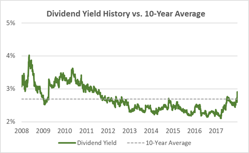 Colgate Dividend Yield 10-Years