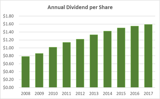 Colgate Dividend History 10-Years