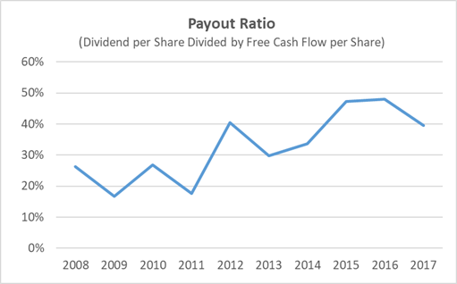 Cummins Dividend Payout Ratio History