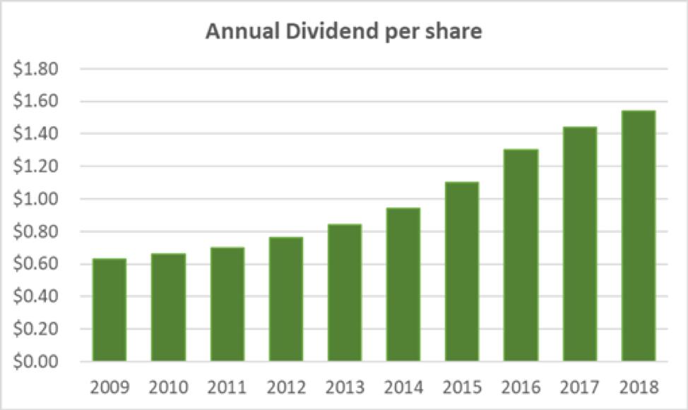 Carlisle's Annual Dividend