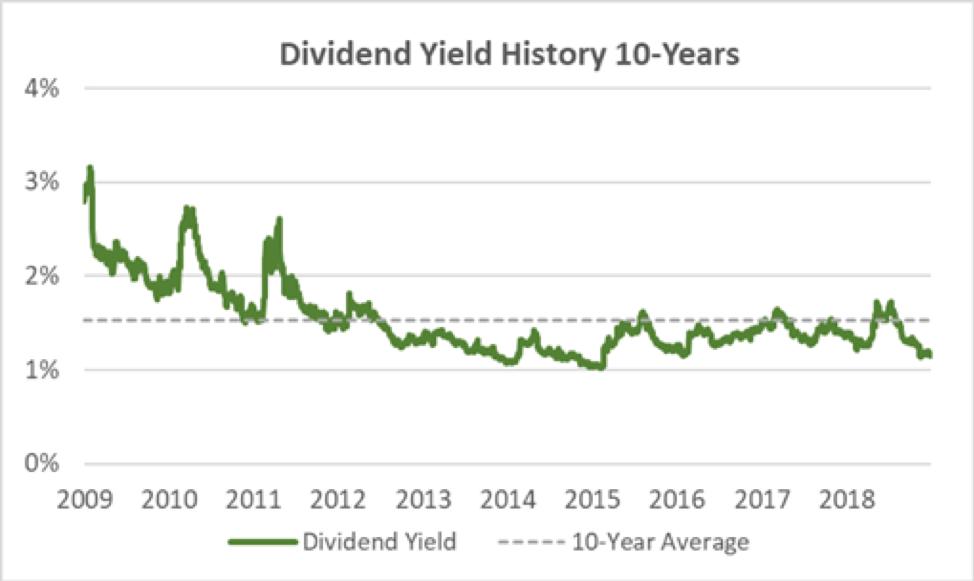Carlisle Dividend Yield