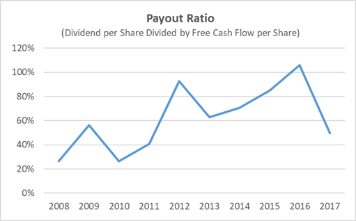 CSX Dividend Safety - Payout History