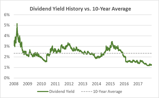 CSX Dividend Yield History