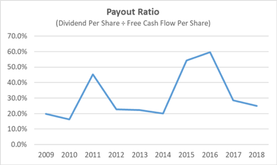 Cintas Payout Ratio