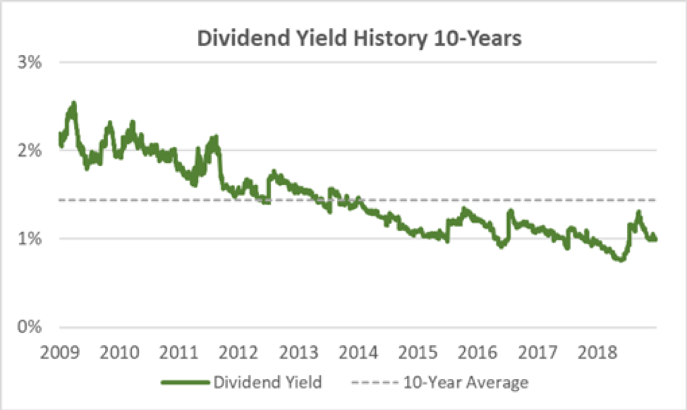 Cintas Dividend Yield