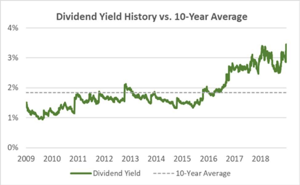 CVS Dividend Yield History