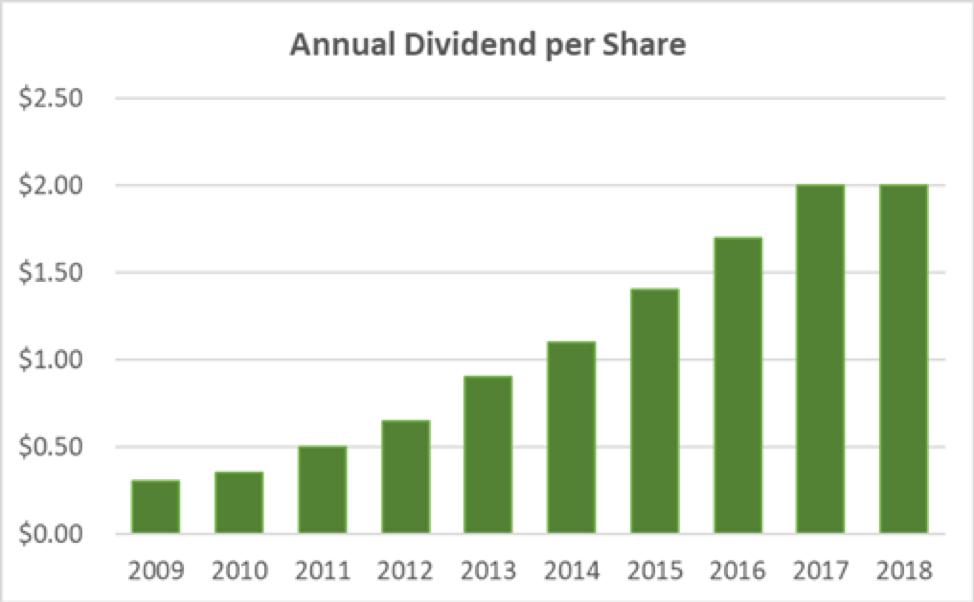 CVS Annual Dividend per Share