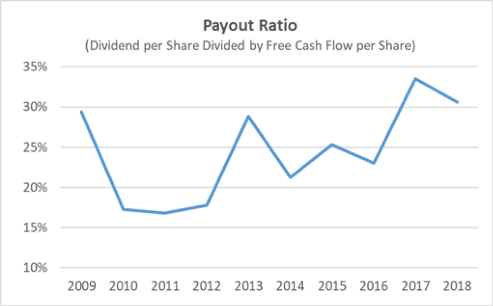 CVS Payout Ratio