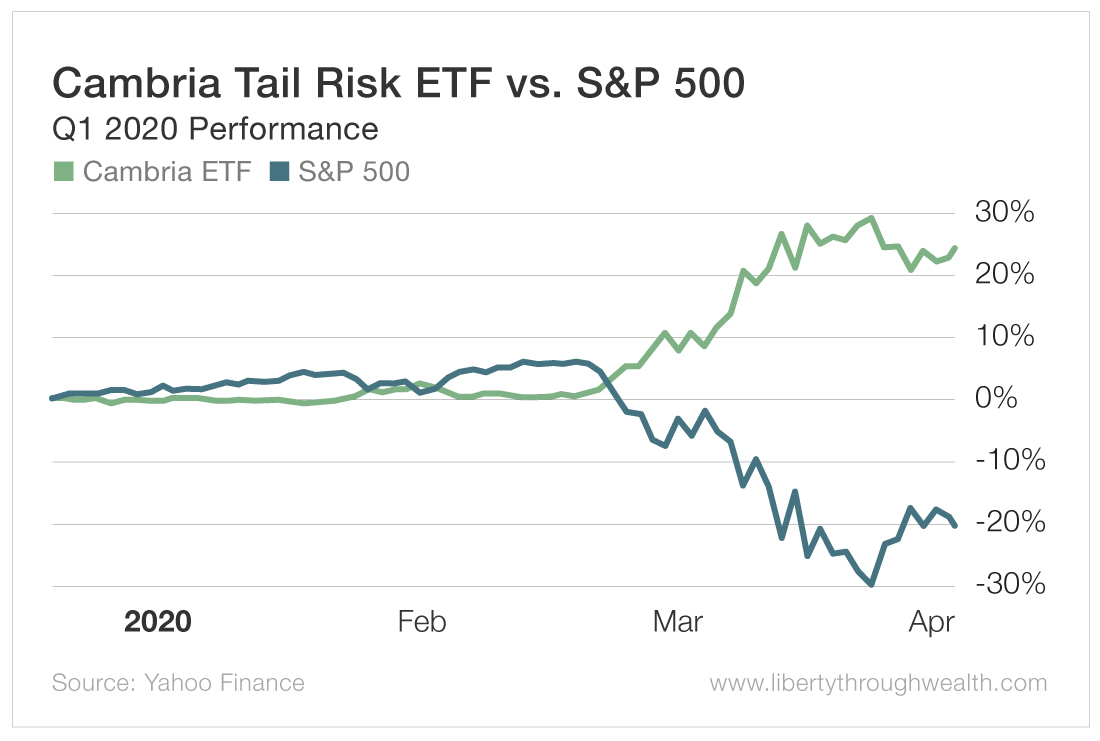 Cambria Tail Risk