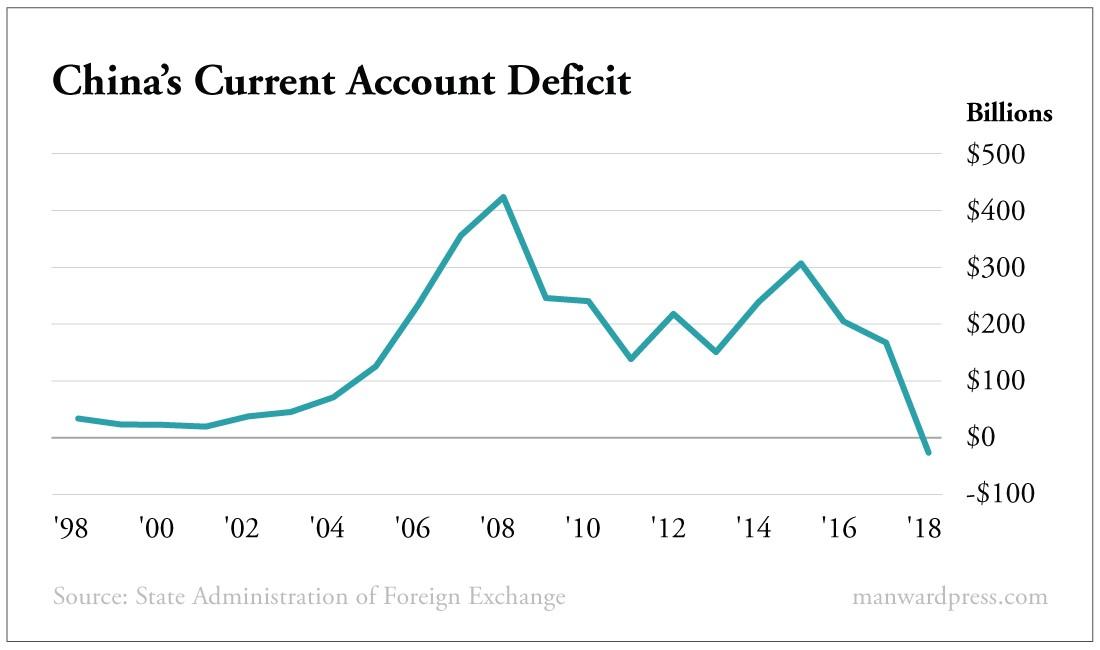 China's Current Account Deficit