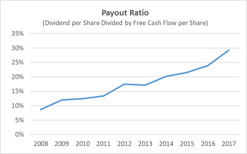 Chubb payout ratio based on free cash flow over the last 10 years
