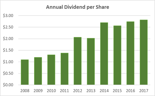 Chubb 10-Year Dividend per Share History