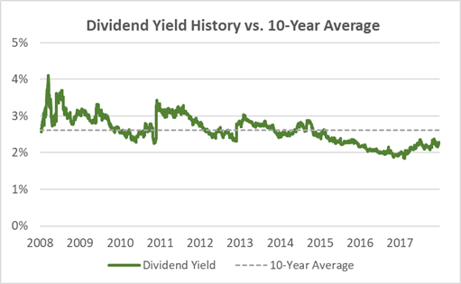 Chubb Current Dividend Yield vs. 10-Year Average