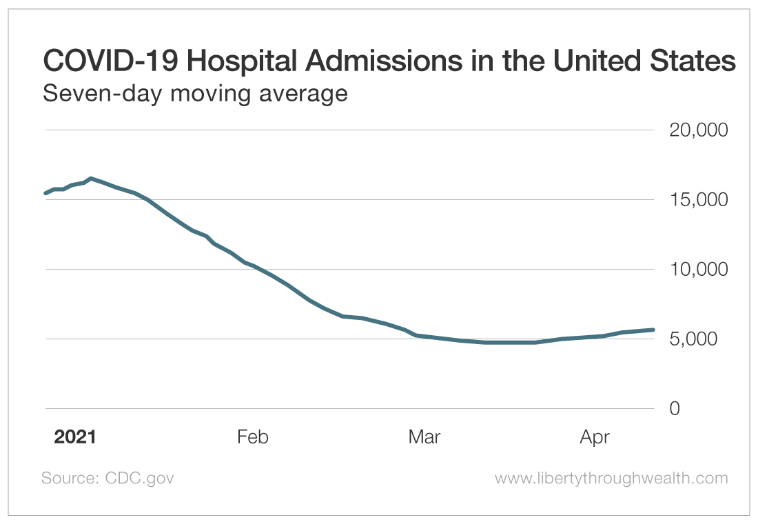 Covid-19 Hospital Admissions in US